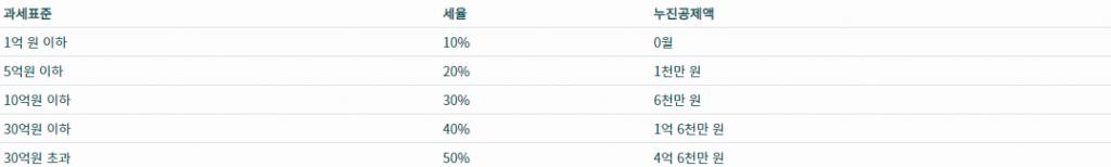 아파트 증여세율표