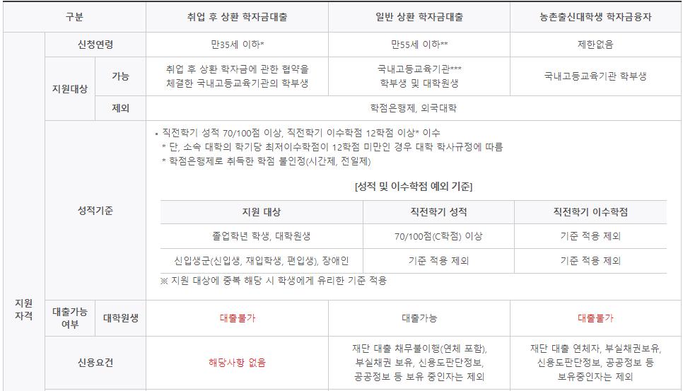 학생 대출이 가능한 한국장학재단의 학자금대출 신청 자격조건